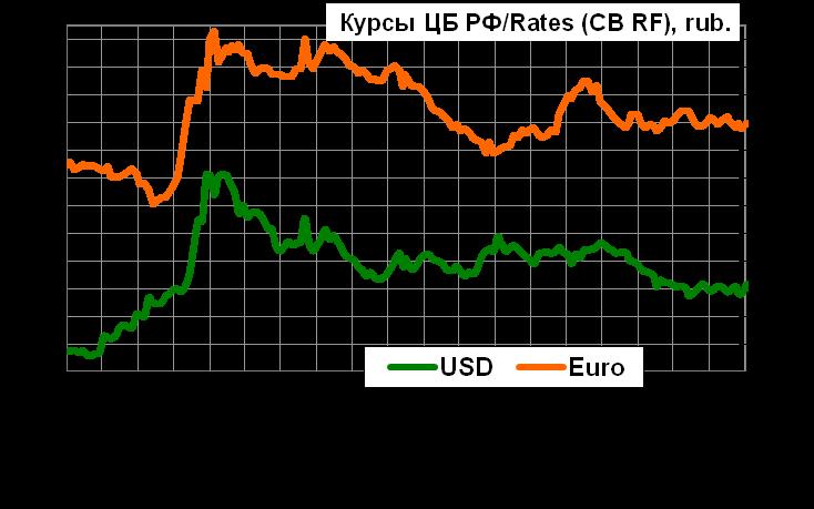 Конъюнктура финансового рынка