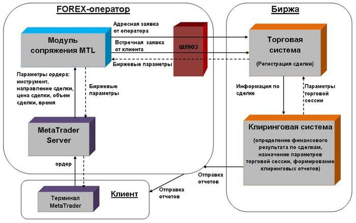 Схема сопряжения...  Установка программного шлюза и модуля MTL на оборудовании FOREX-оператора выполняется...